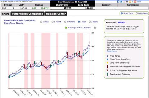 GLD - Gold ETF SmartStops chart