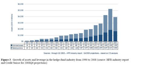 Hedge Fund Leverage how-its-grown