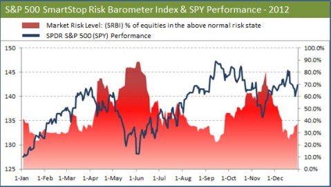 S&P 500 Risk vs Performance