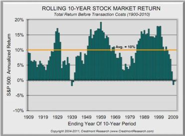 10_yr_Rolling_Stock_Market_Return