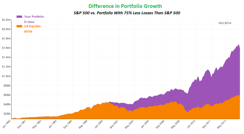 Hedgeable_Portfolio_without_75_percent_Losses