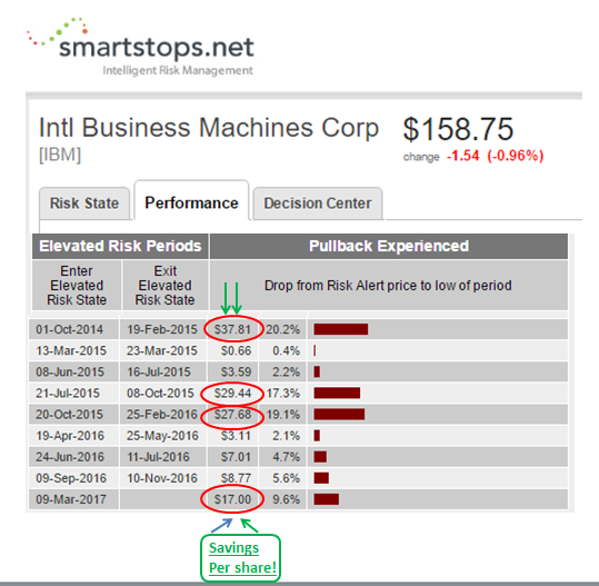 IBM_SmartStops_Performance